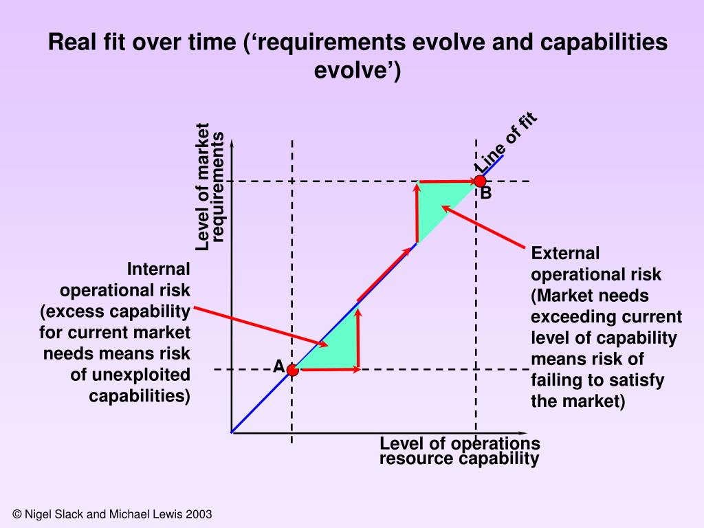 External operational risk  (Market needs exceeding current level of capability means risk of failing to satisfy the market)