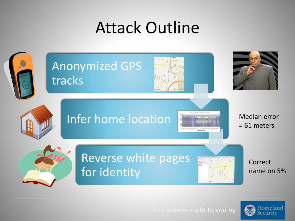 Attack Outline