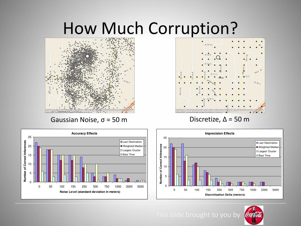 How Much Corruption?