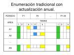 enumeraci n tradicional con actualizaci n anual30