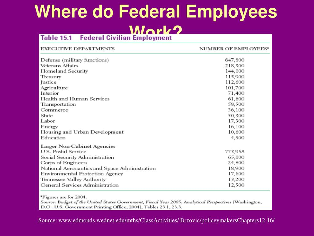 Where do Federal Employees Work?