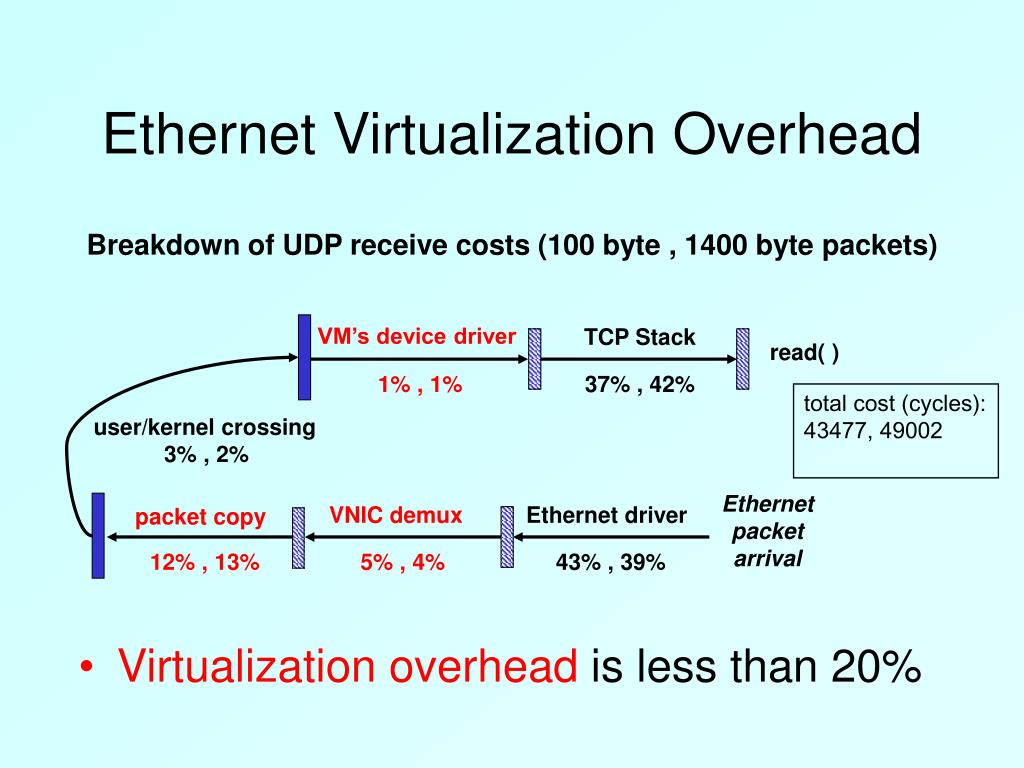 Ethernet Virtualization Overhead