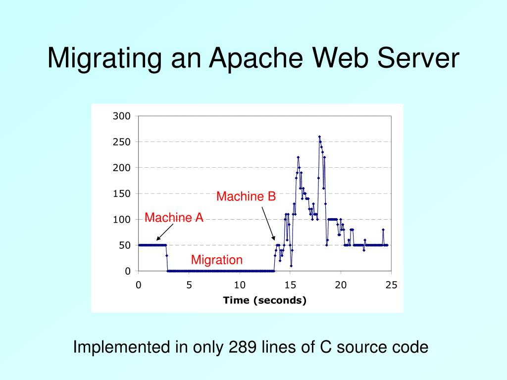 Migrating an Apache Web Server