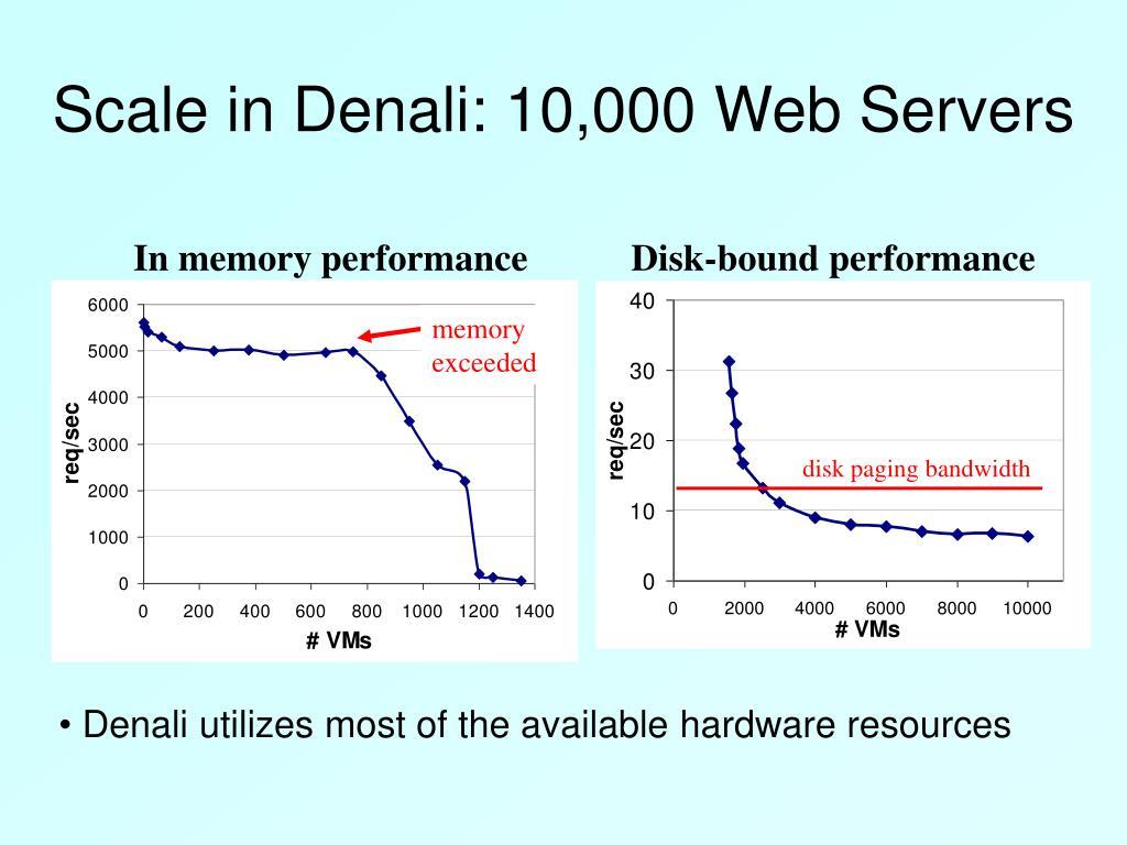 Scale in Denali: 10,000 Web Servers