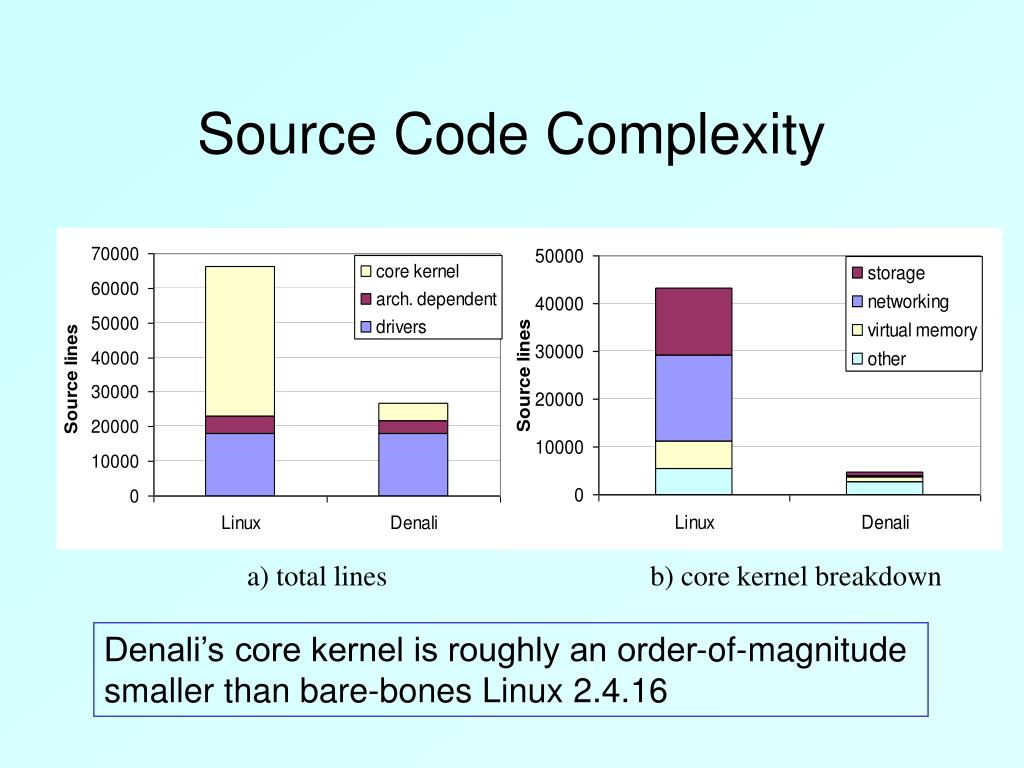 Source Code Complexity
