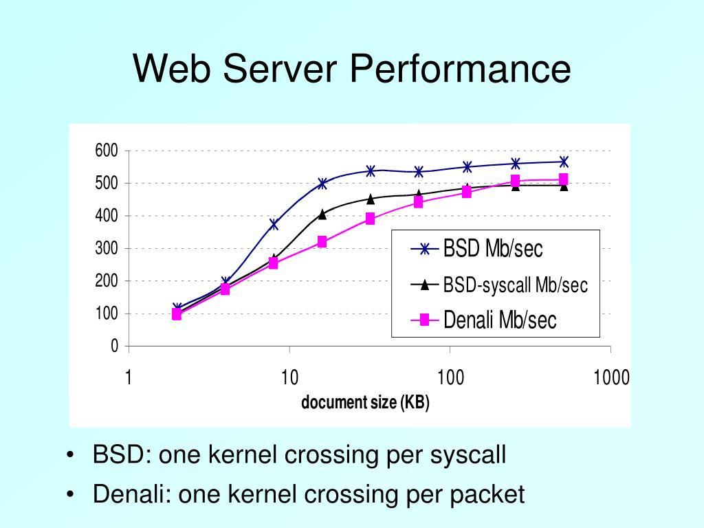 Web Server Performance