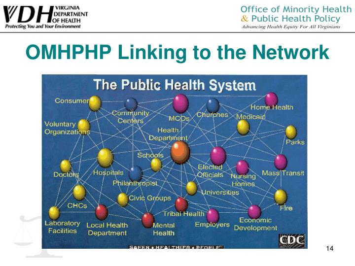 OMHPHP Linking to the Network