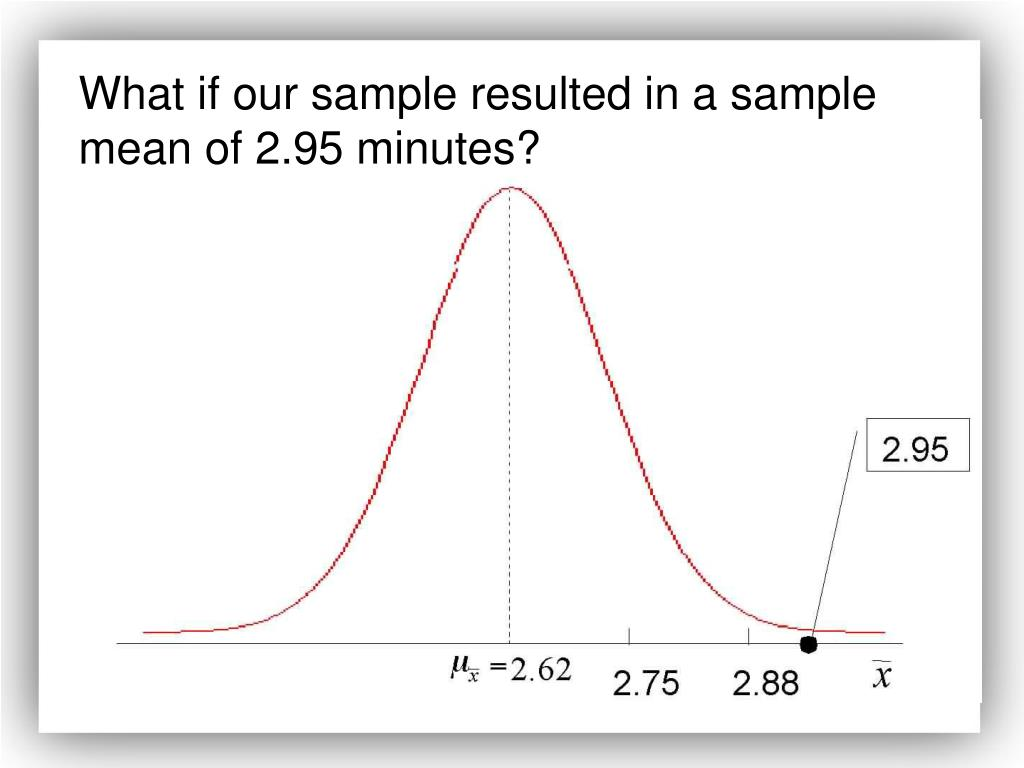 What if our sample resulted in a sample mean of 2.95 minutes?