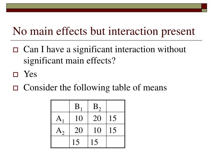 No main effects but interaction present