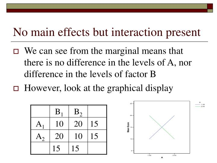 No main effects but interaction present3
