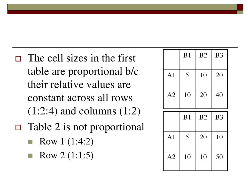 The cell sizes in the first table are proportional b/c their relative values are constant across all rows (1:2:4) and columns (1:2)