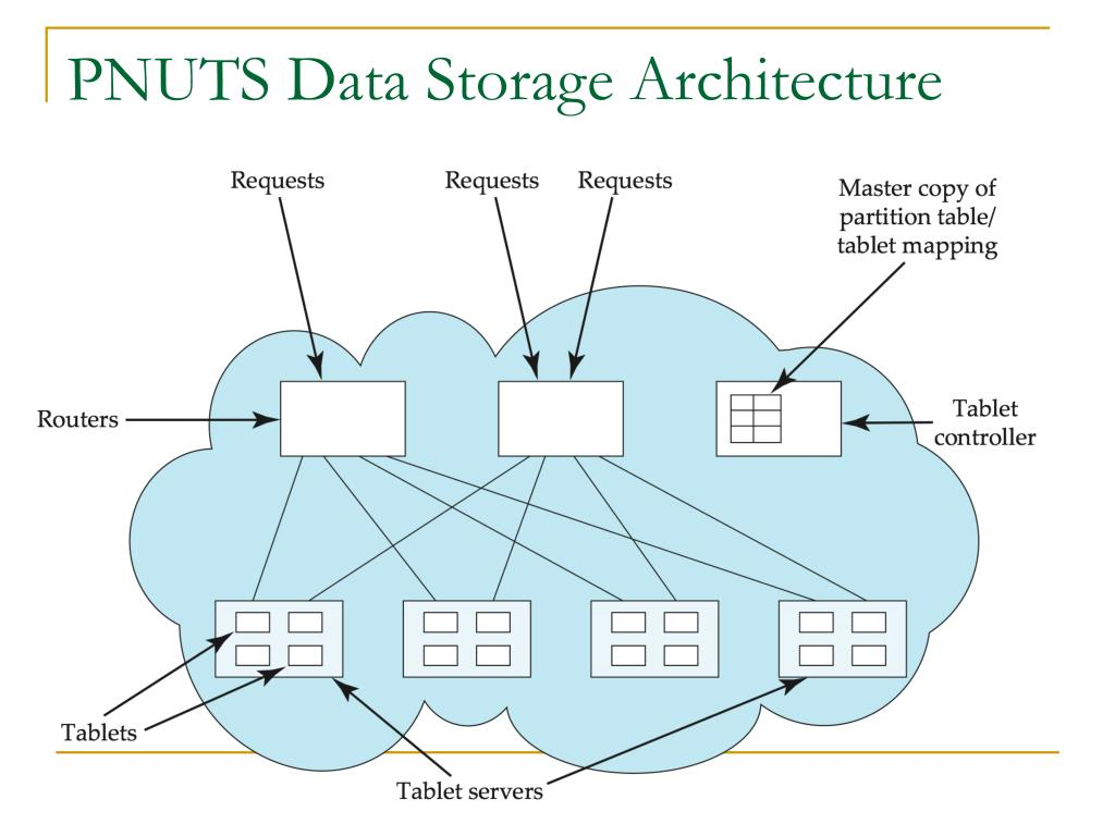 PNUTS Data Storage Architecture