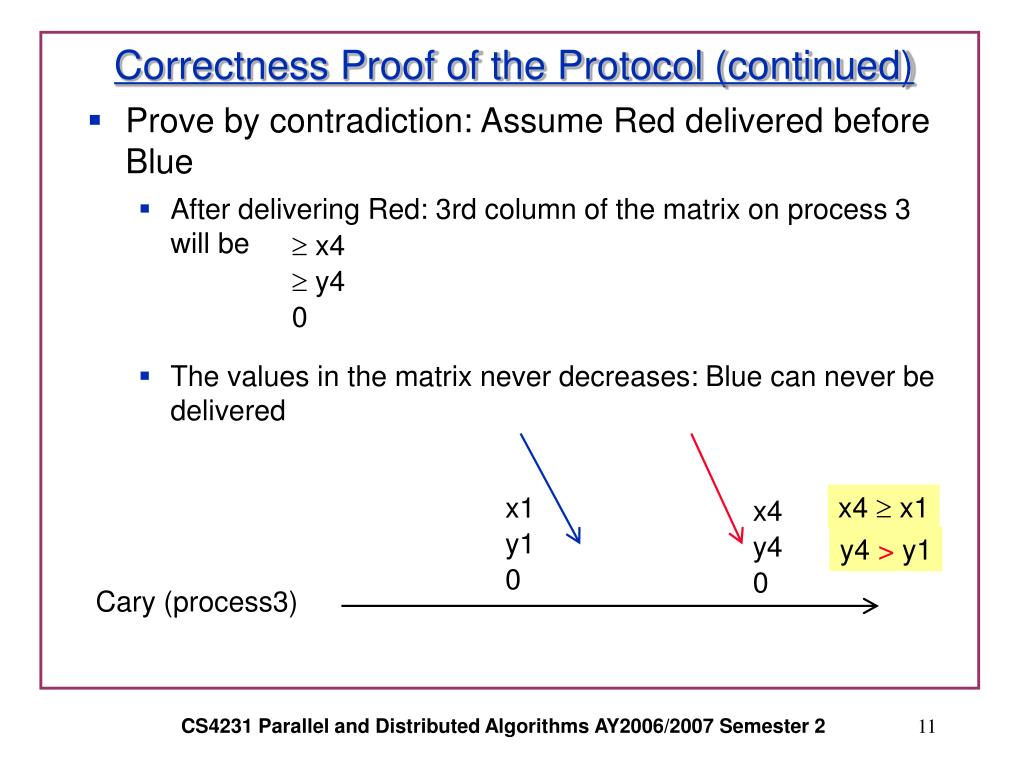Correctness Proof of the Protocol (continued)