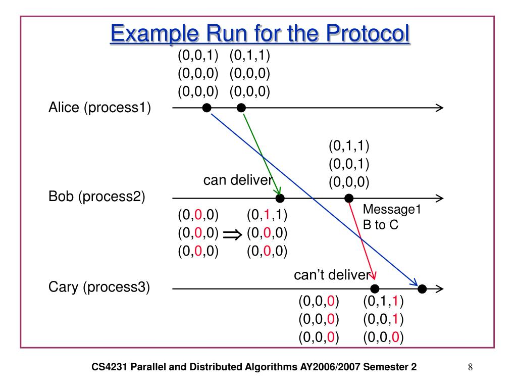 Example Run for the Protocol