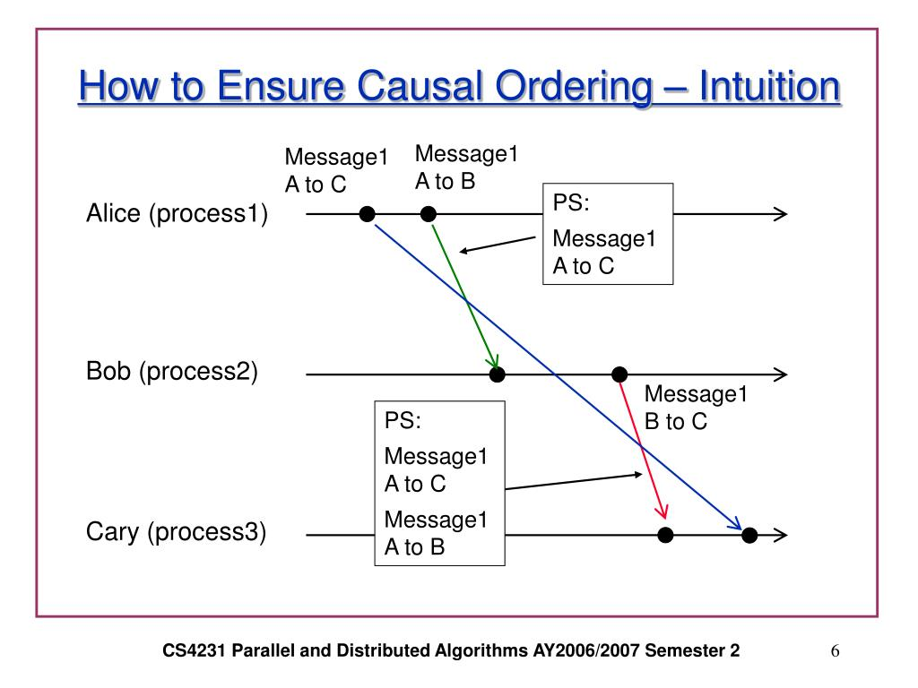 How to Ensure Causal Ordering – Intuition