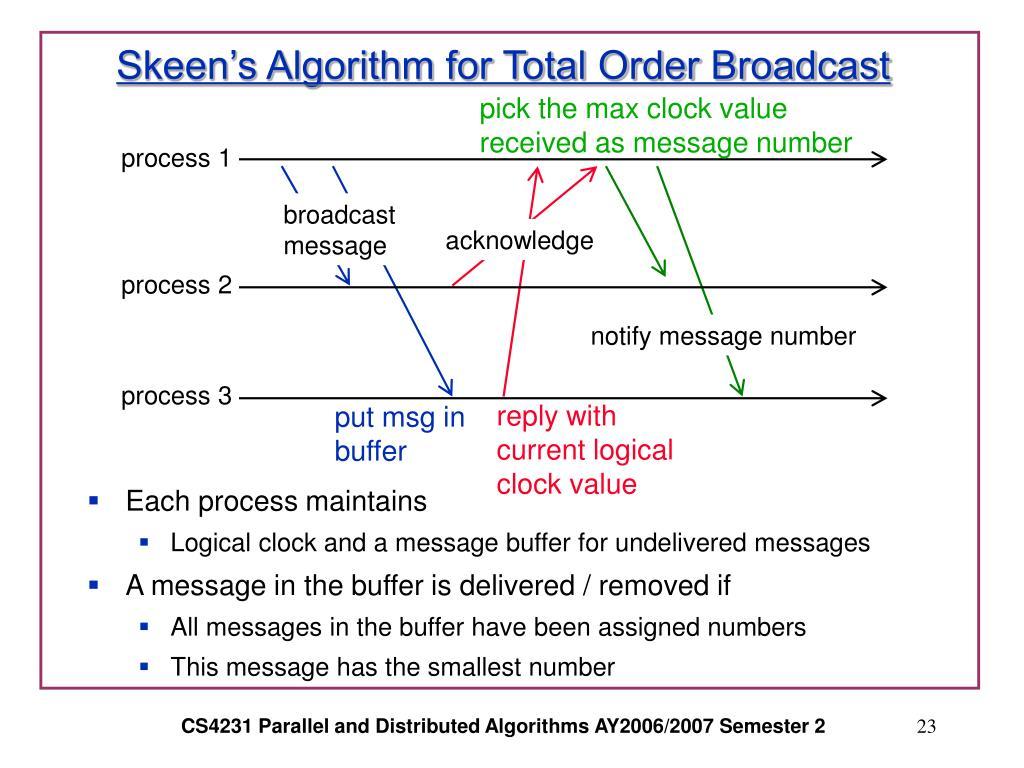Skeen's Algorithm for Total Order Broadcast