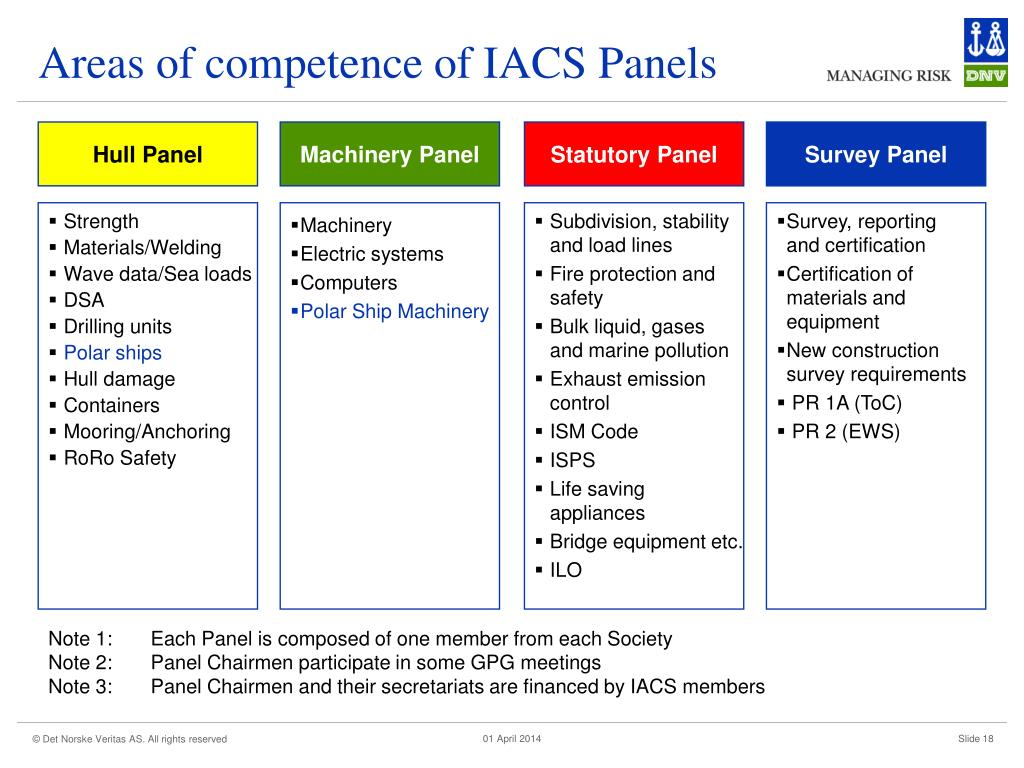 Areas of competence of IACS Panels