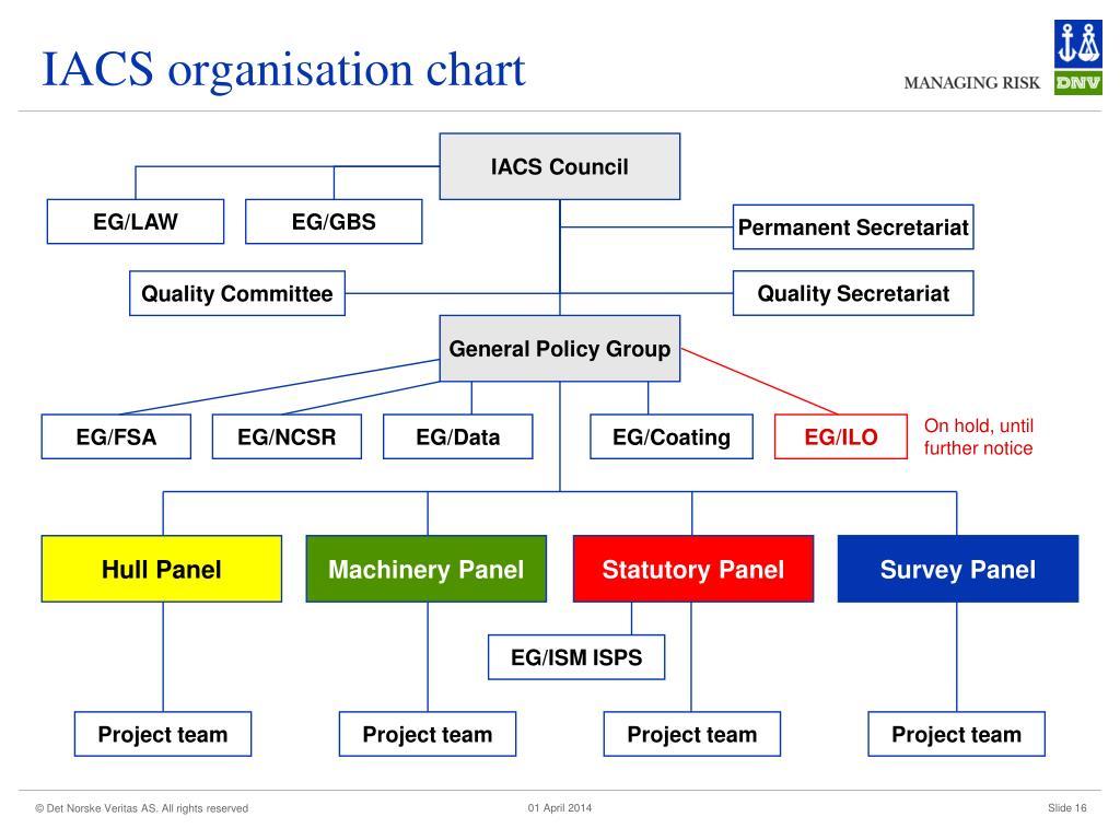 IACS organisation chart