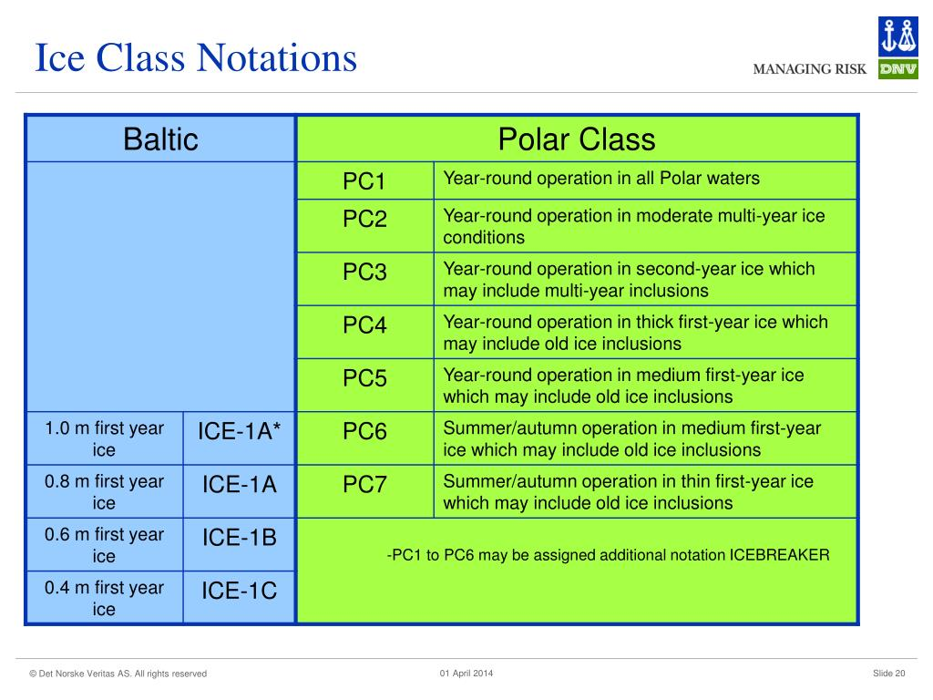Ice Class Notations