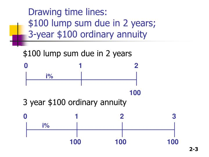 Drawing time lines 100 lump sum due in 2 years 3 year 100 ordinary annuity