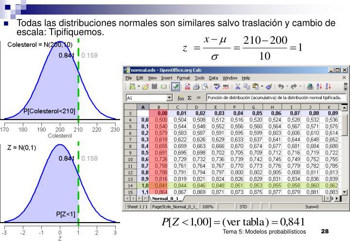 Todas las distribuciones normales son similares salvo traslación y cambio de escala: Tipifiquemos.