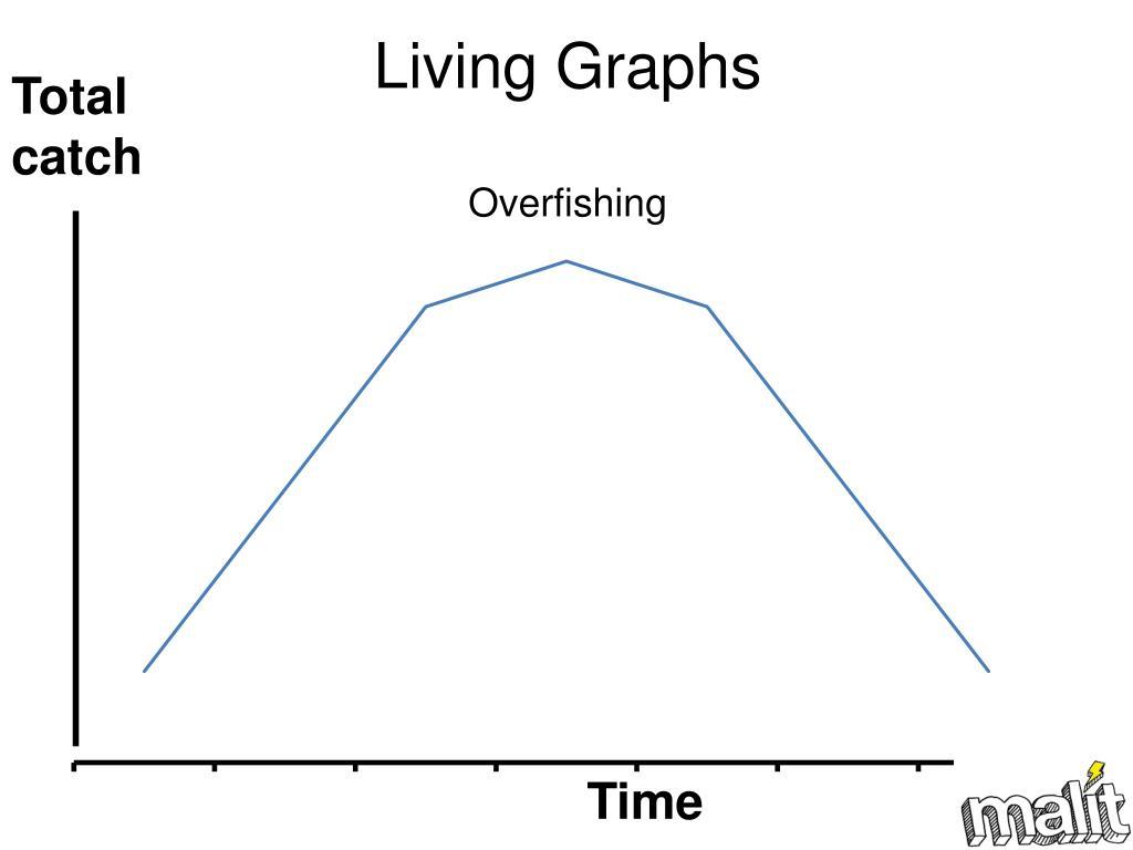 Living Graphs