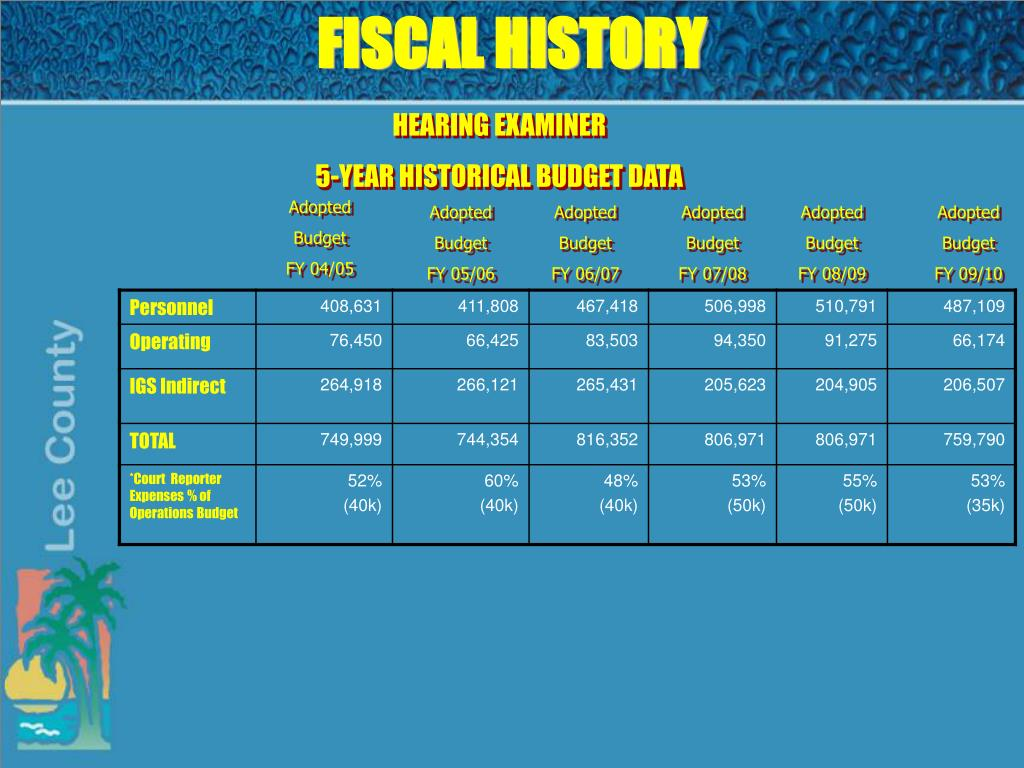 FISCAL HISTORY
