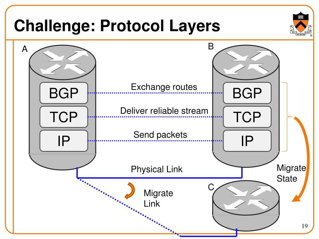 Challenge: Protocol Layers