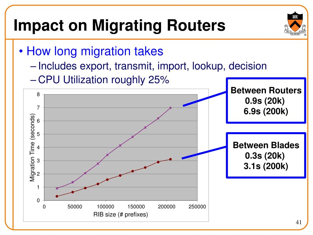 Impact on Migrating Routers