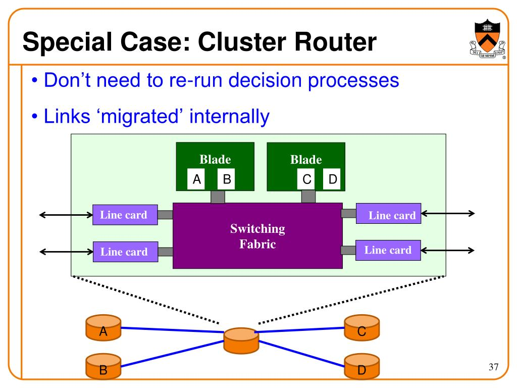 Special Case: Cluster Router