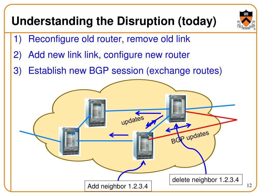 Understanding the Disruption (today)