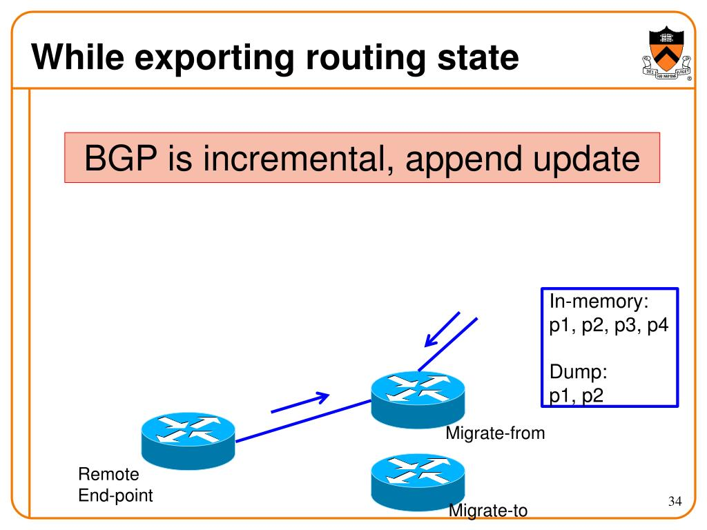While exporting routing state