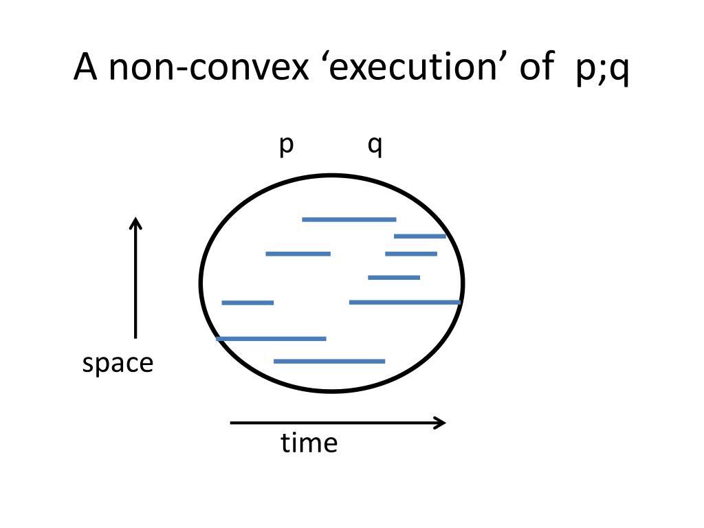 A non-convex 'execution' of