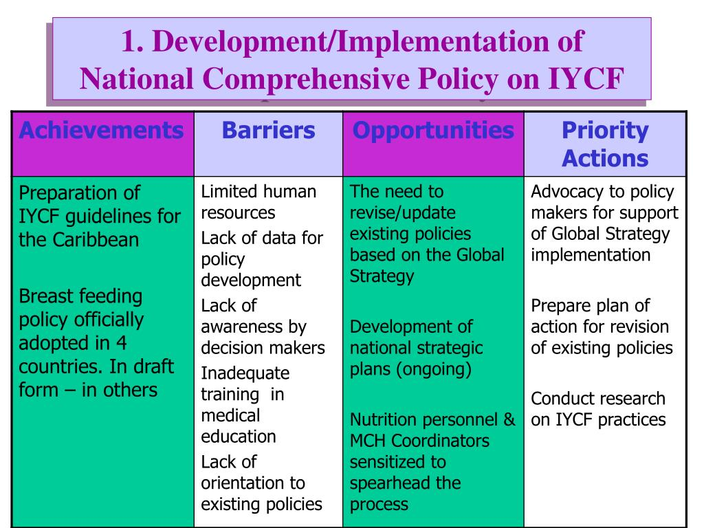 1. Development/Implementation of National Comprehensive Policy on IYCF