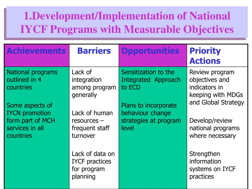 1.Development/Implementation of National IYCF Programs with Measurable Objectives