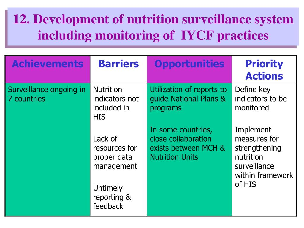 12. Development of nutrition surveillance system including monitoring of  IYCF practices