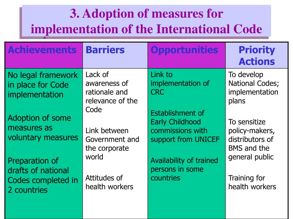 3. Adoption of measures for implementation of the International Code