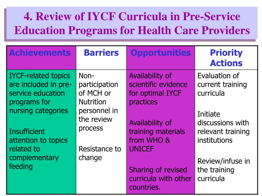 4. Review of IYCF Curricula in Pre-Service Education Programs for Health Care Providers