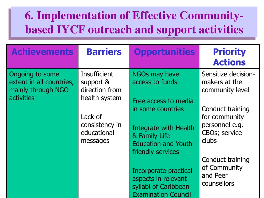 6. Implementation of Effective Community-based IYCF outreach and support activities