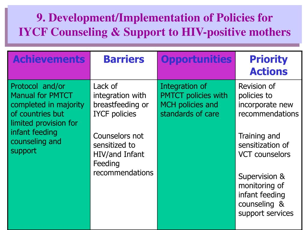 9. Development/Implementation of Policies for