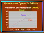 hypertension figures in pakistan14