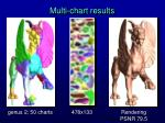 multi chart results