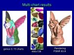 multi chart results34
