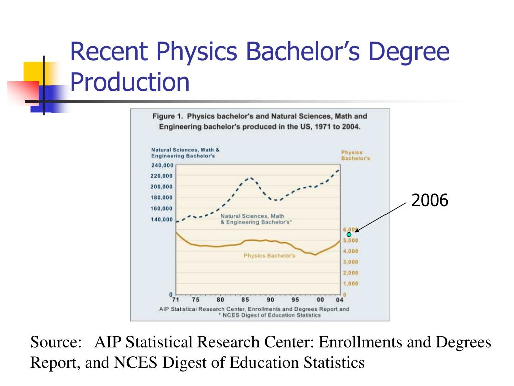 Recent Physics Bachelor's Degree Production