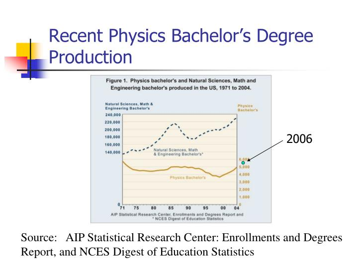Recent physics bachelor s degree production