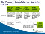 key phases of deregulation provided for by sb 215