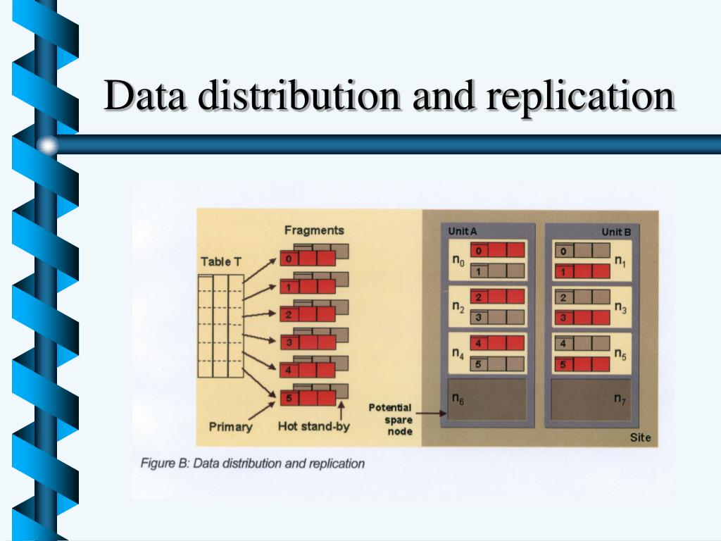Data distribution and replication