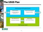 the usgs plan