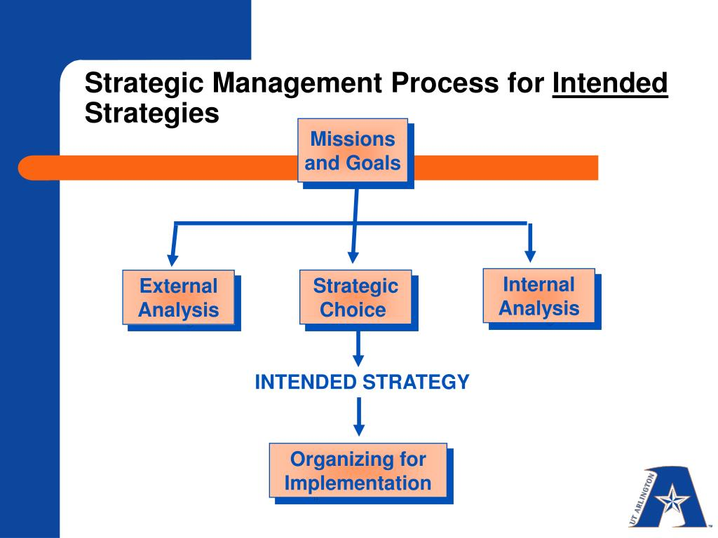 Strategic Management Process for
