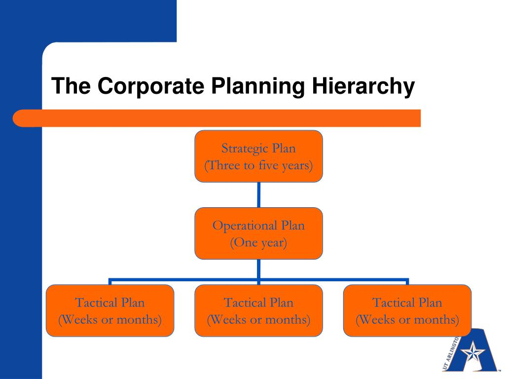 The Corporate Planning Hierarchy